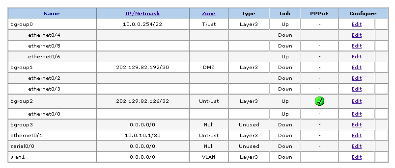Juniper SSG 5 Bridge Groups